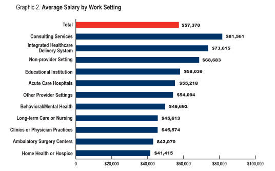 Average Salary by Work Setting